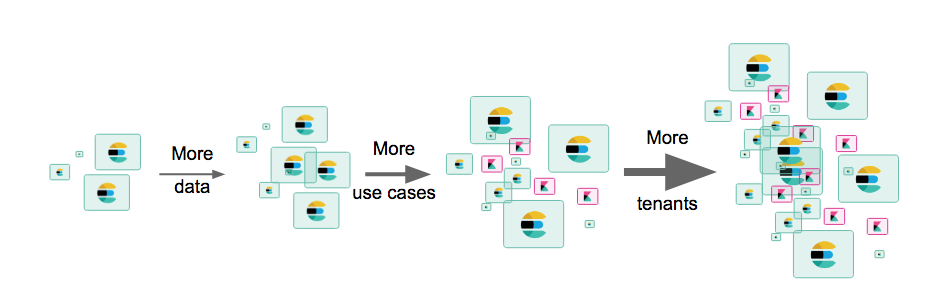 elasticsearch-multitenant-multi-use-case-management-monitoring-orchestration.png