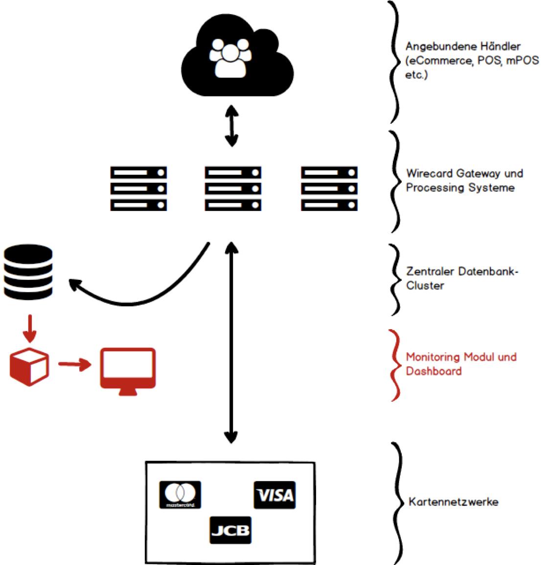Bisheriger Monitoring-Prozess