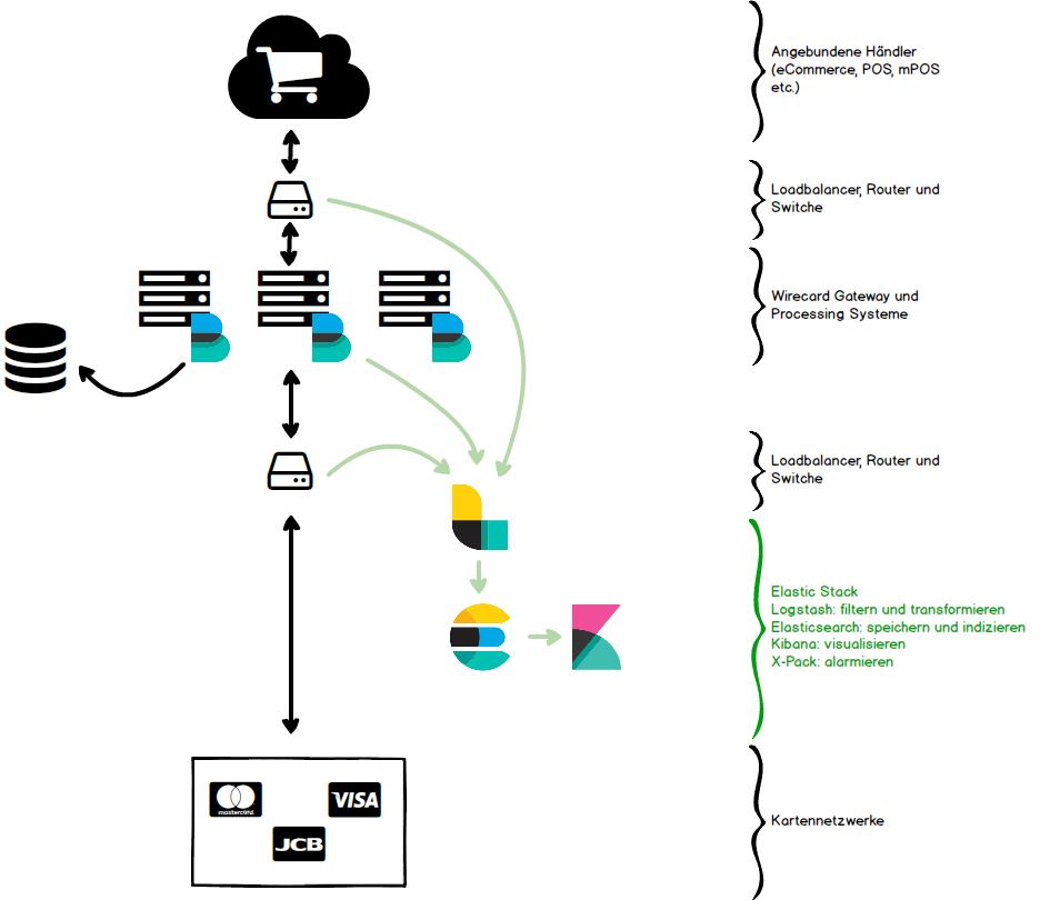 Monitoring mit dem Elastic Stack