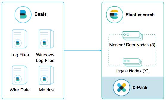Scaling Elasticsearch, Kibana, Beats, and Logstash | Elastic Blog