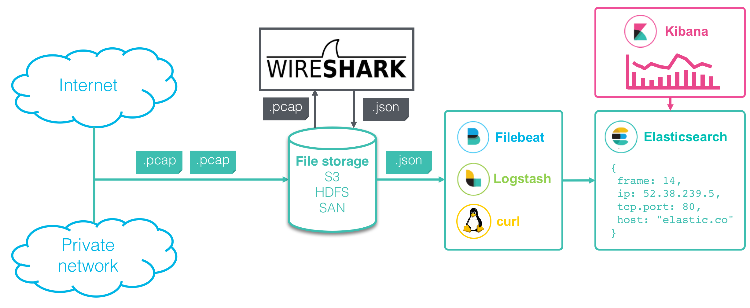 Analyzing network packets with Wireshark, Elasticsearch, and Kibana