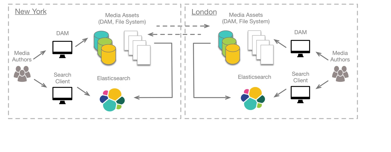 Scaling Elasticsearch Across Data Centers With Kafka | Elastic Blog