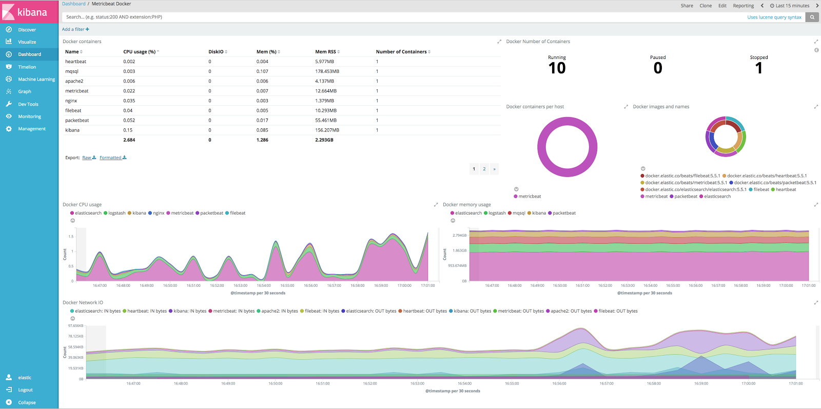 Launch Elasticsearch, Kibana, Beats, and Logstash in One Comman