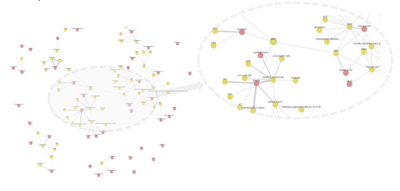 그림 2: 양자 컴퓨팅에 대한 Graph 분석