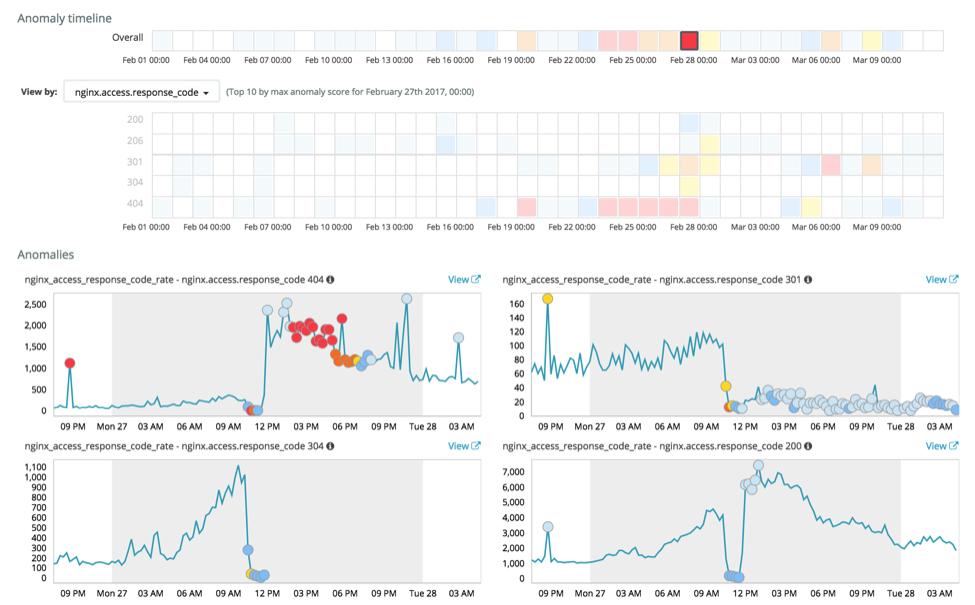 HTTP status codes anomalies