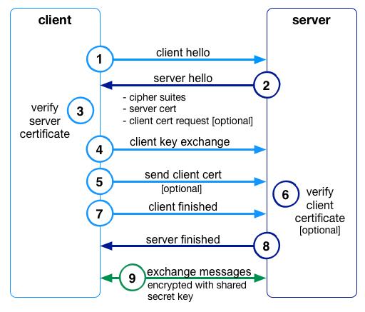 TLS for the Elastic Stack: Elasticsearch, Kibana, Beats, and