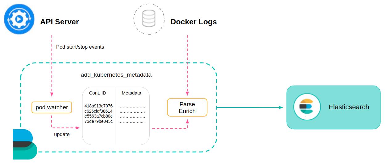 Shipping Kubernetes logs with Filebeat | Elastic Blog