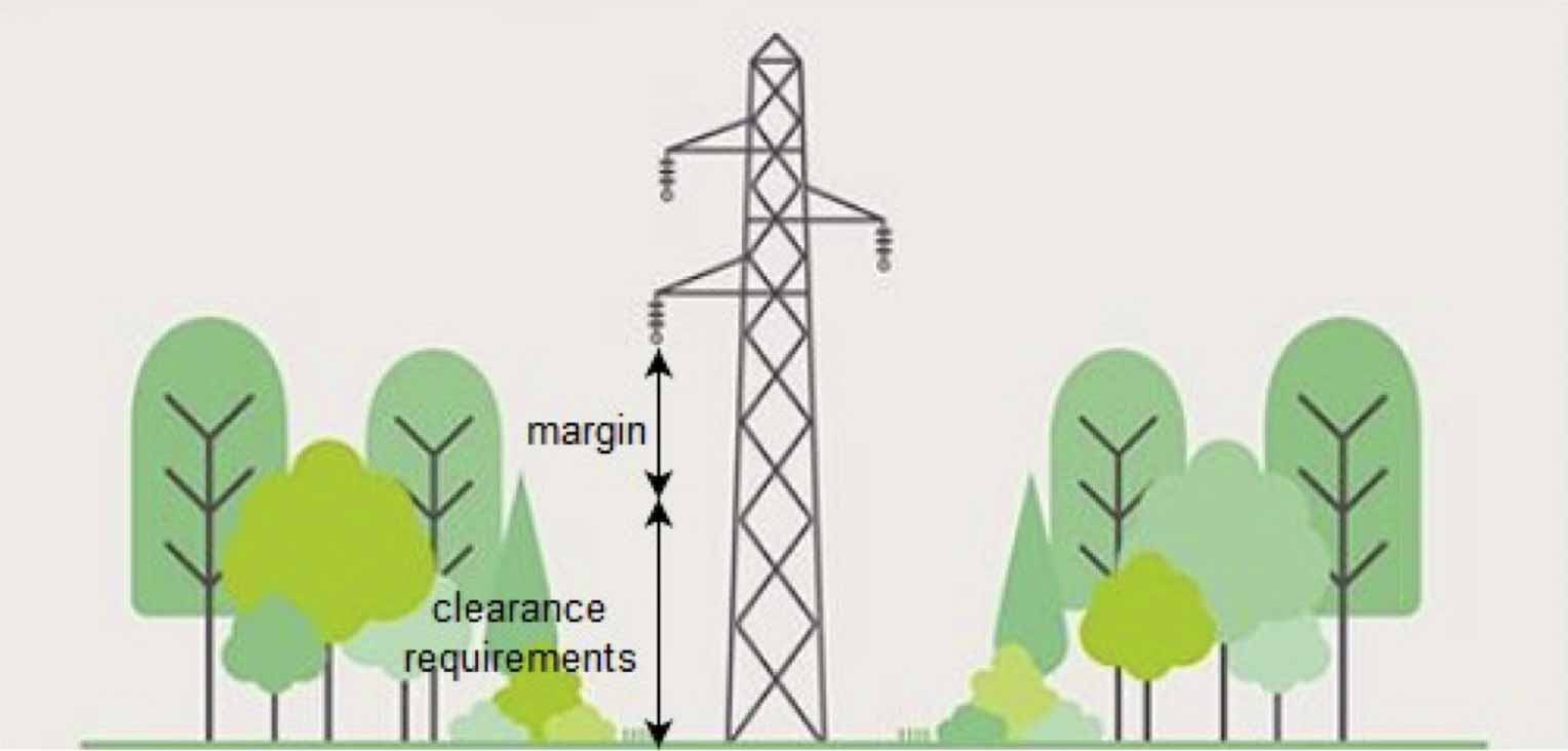 Clearance requirements for power lines