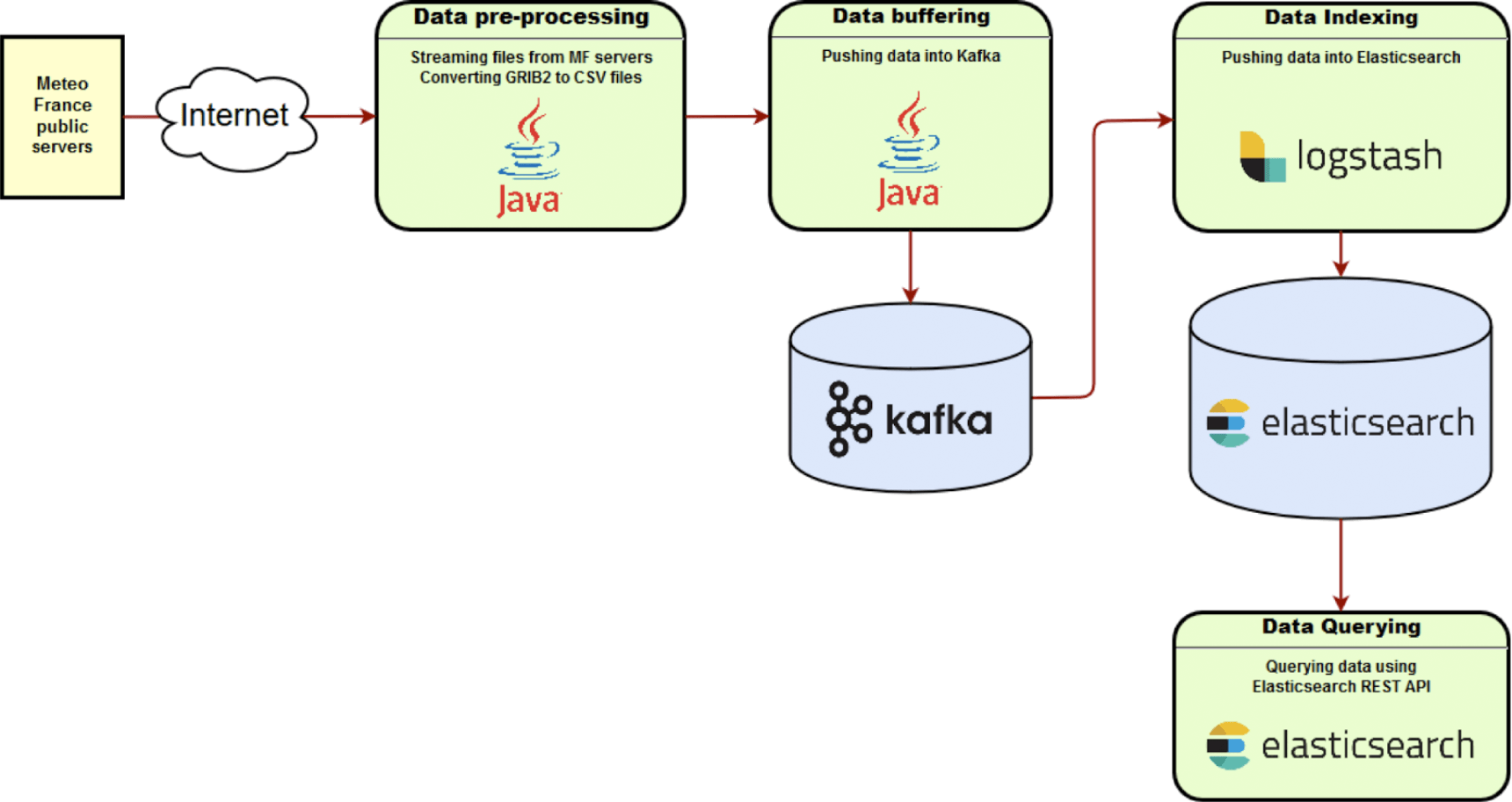Architecture: Elasticsearch and Logstash Combined with Kafka