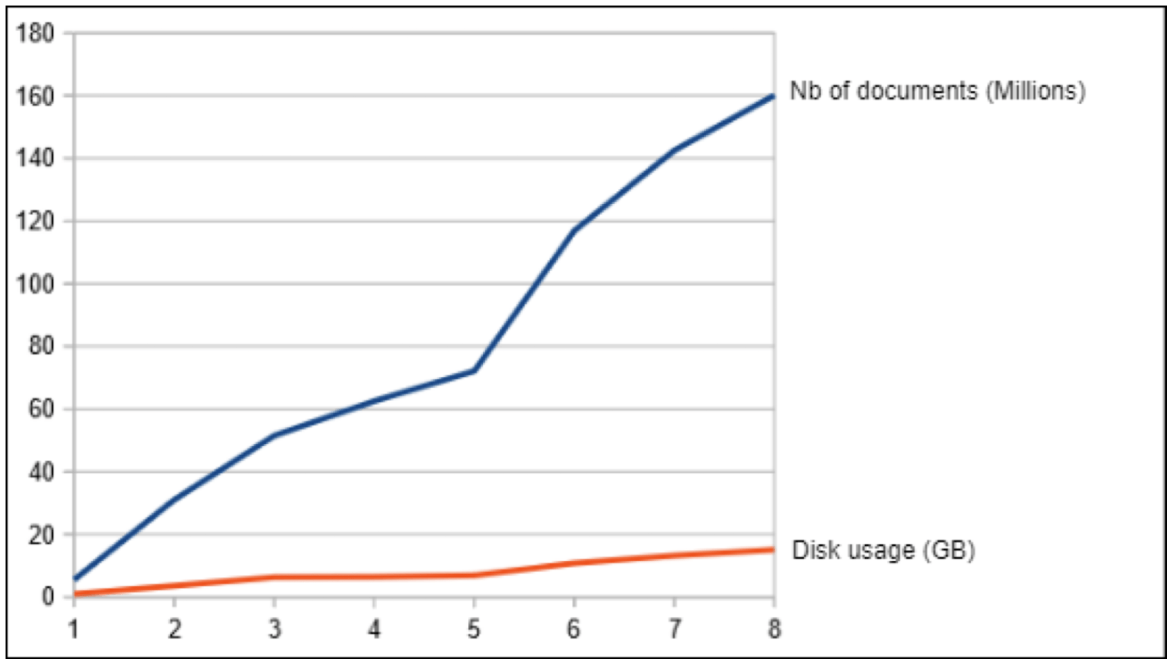 Graph: Improved Disc Use Performance with Elasticsearch
