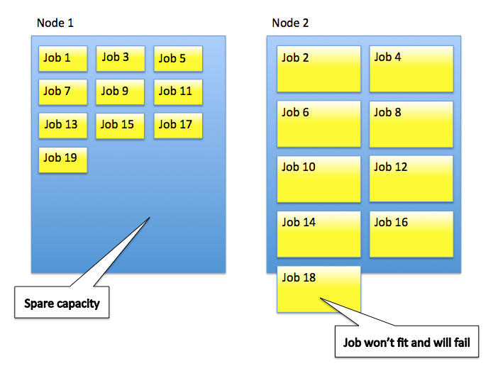 Sub-optimal allocation of jobs to nodes prior to version 6.1