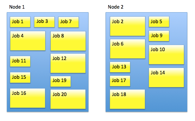 Better allocation of jobs to nodes in version 6.1